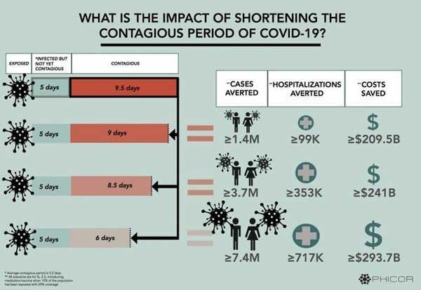 کاهش دوره بیماری کرونا حتی برای یک روز از میلیون ها ابتلای جدید می کاهد